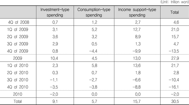 government investment and fiscal stimulus yang shu chun s walker todd b leeper eric m