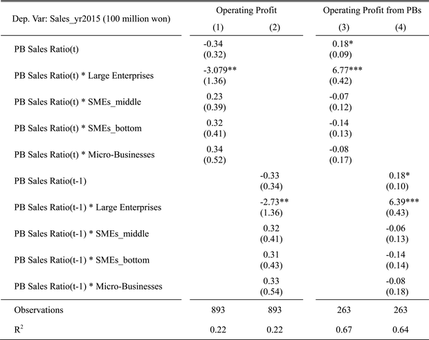 Impact of the Expansion of Private Brands on Korean Retail and